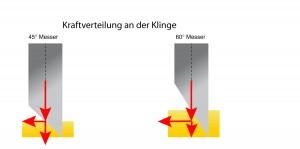 Kraftverteilung am Plottermesser je nach Messergeometrie bei 45 und 60 Grad