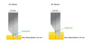 Messergeometrie am Plottermesser mit 45 und 60 Grad im Vergleich